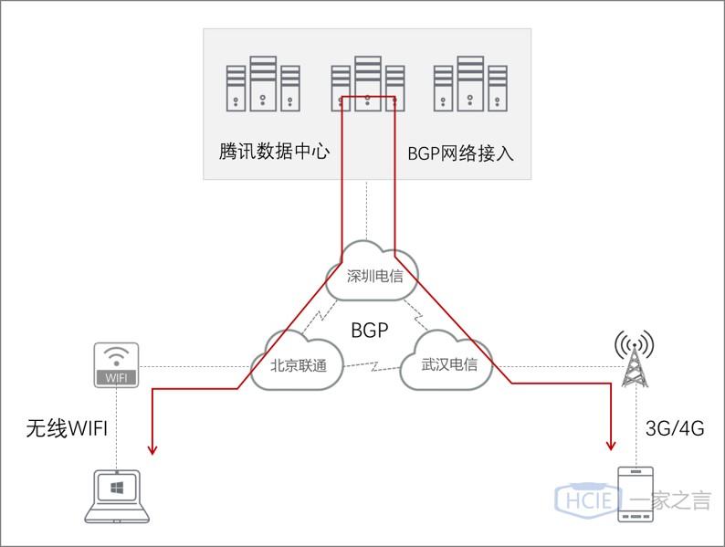ICT通信图